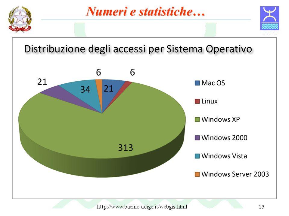 http://www.bacino-adige.it/webgis.html15 Numeri e statistiche…