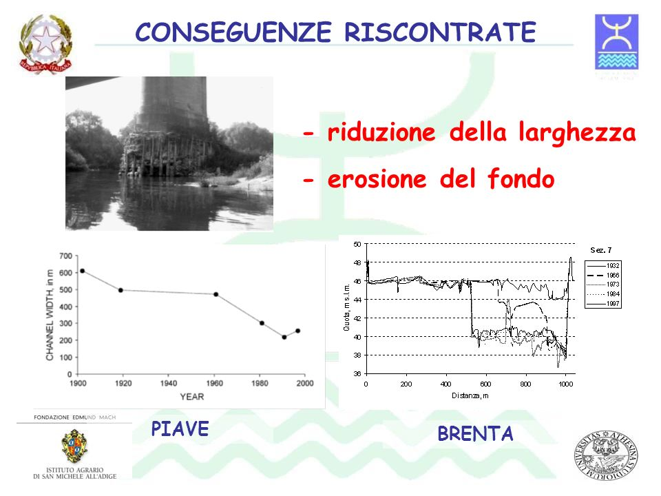 - riduzione della larghezza - erosione del fondo PIAVE CONSEGUENZE RISCONTRATE BRENTA