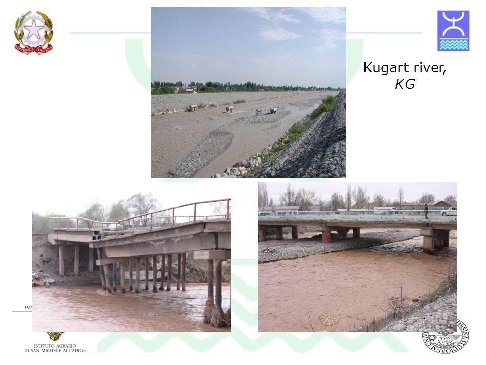 Kugart river, KG