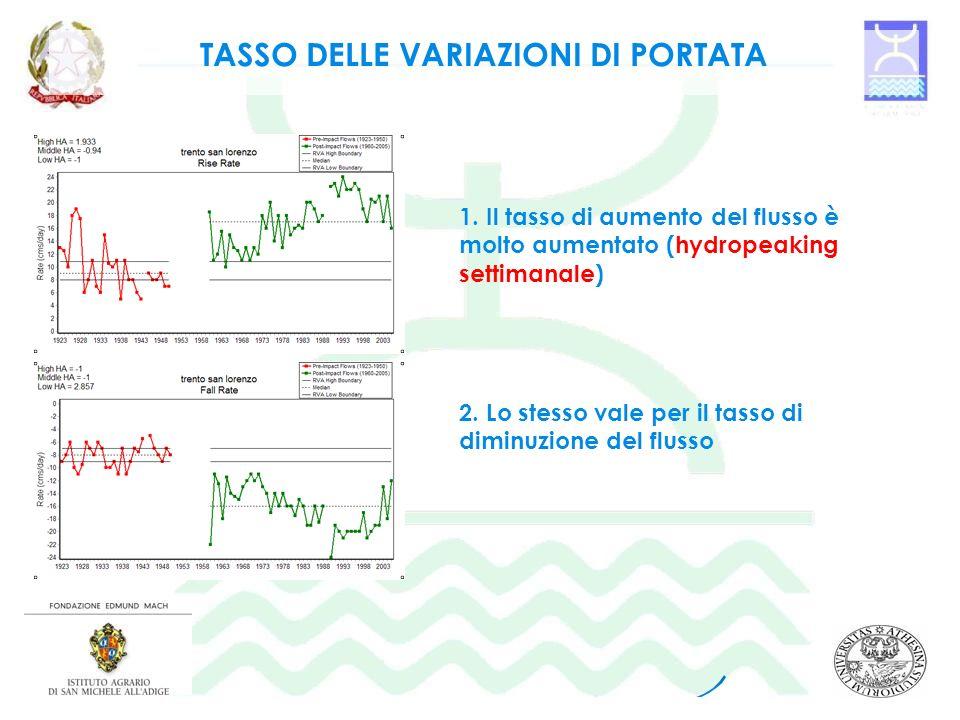 TASSO DELLE VARIAZIONI DI PORTATA 1. Il tasso di aumento del flusso è molto aumentato (hydropeaking settimanale) 2. Lo stesso vale per il tasso di dim