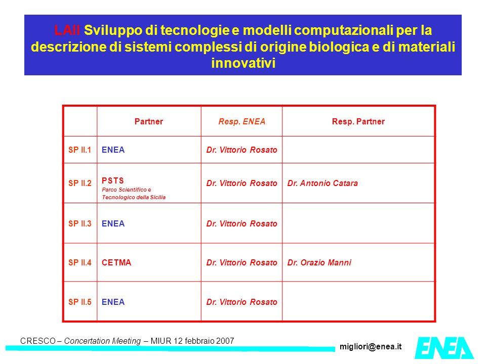 CRESCO – Kick-off meeting LA II – 23 maggio 2006 CRESCO – Concertation Meeting – MIUR 12 febbraio 2007 migliori@enea.it LAII Sviluppo di tecnologie e modelli computazionali per la descrizione di sistemi complessi di origine biologica e di materiali innovativi PartnerResp.