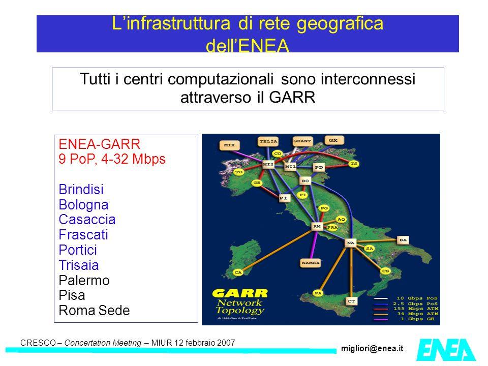CRESCO – Kick-off meeting LA II – 23 maggio 2006 CRESCO – Concertation Meeting – MIUR 12 febbraio 2007 migliori@enea.it Tutti i centri computazionali sono interconnessi attraverso il GARR Linfrastruttura di rete geografica dellENEA ENEA-GARR 9 PoP, 4-32 Mbps Brindisi Bologna Casaccia Frascati Portici Trisaia Palermo Pisa Roma Sede