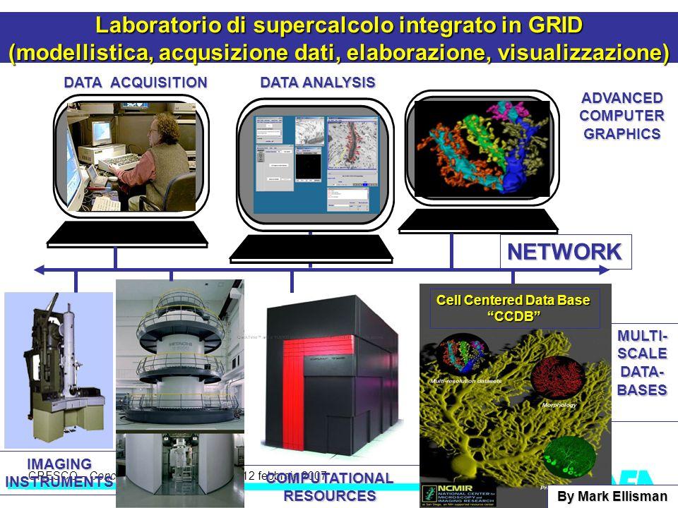 CRESCO – Kick-off meeting LA II – 23 maggio 2006 CRESCO – Concertation Meeting – MIUR 12 febbraio 2007 migliori@enea.it Laboratorio di supercalcolo integrato in GRID (modellistica, acqusizione dati, elaborazione, visualizzazione) NETWORK IMAGINGINSTRUMENTS COMPUTATIONAL RESOURCES MULTI-SCALEDATA-BASES DATA ACQUISITION DATA ANALYSIS ADVANCED COMPUTER GRAPHICS Cell Centered Data Base CCDB By Mark Ellisman