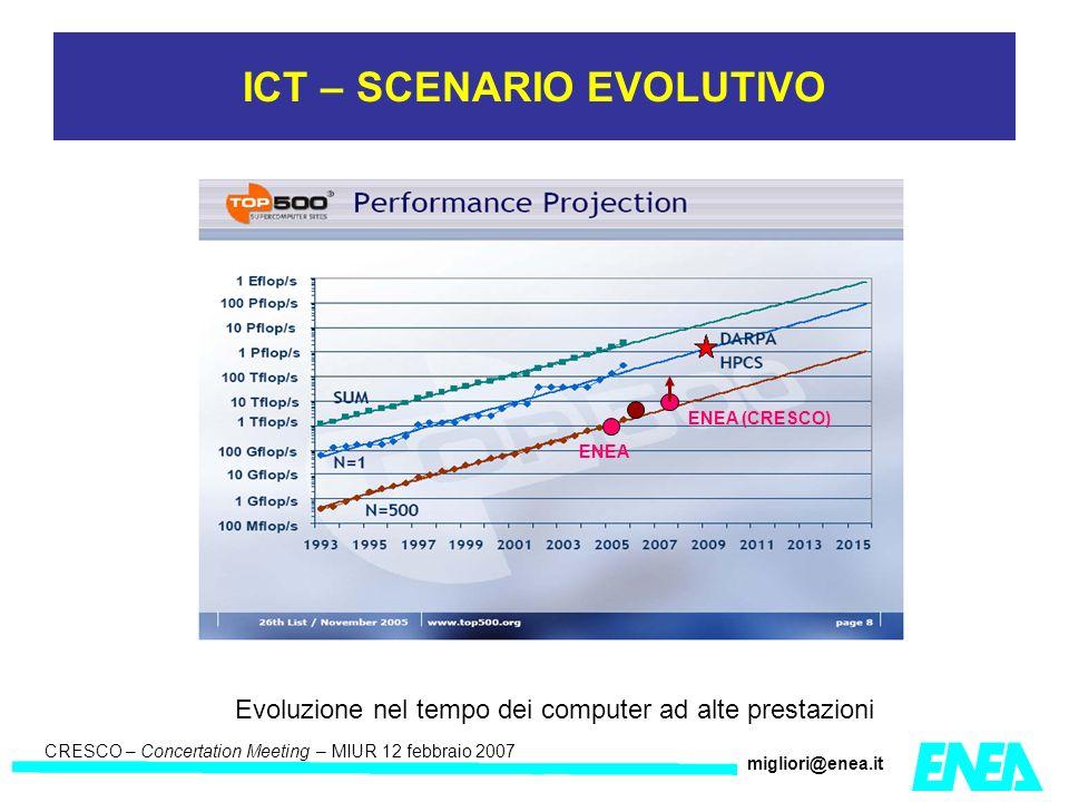 CRESCO – Kick-off meeting LA II – 23 maggio 2006 CRESCO – Concertation Meeting – MIUR 12 febbraio 2007 migliori@enea.it Citrix Metafram e Citrix Nfuse ICA WEB(ICA) power3.frascati.enea.it boquad.bologna.enea.it dafne.casaccia.enea.it Kleos.portici.enea.it GEANT infocal.trisia.enea.it ercules.brindisi.enea.it Gateway to EGEE 30 CPU 150 CPU 400 CPU 50 CPU Portici 25 CPU (CRESCO 1500 cpu) Brindisi 15 CPU
