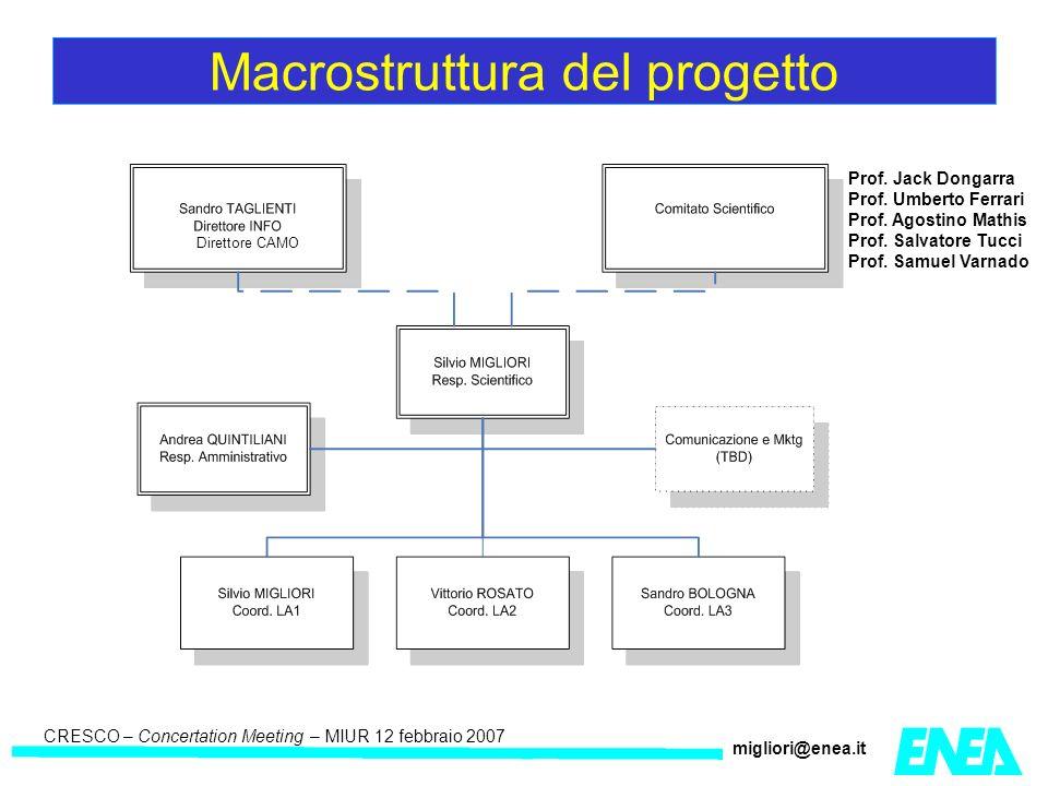 CRESCO – Kick-off meeting LA II – 23 maggio 2006 CRESCO – Concertation Meeting – MIUR 12 febbraio 2007 migliori@enea.it Macrostruttura del progetto Prof.