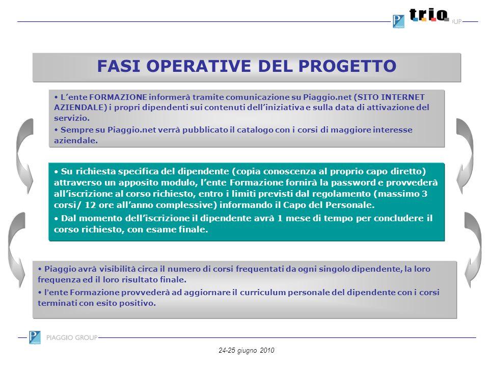 24-25 giugno 2010 FASI OPERATIVE DEL PROGETTO Lente FORMAZIONE informerà tramite comunicazione su Piaggio.net (SITO INTERNET AZIENDALE) i propri dipen