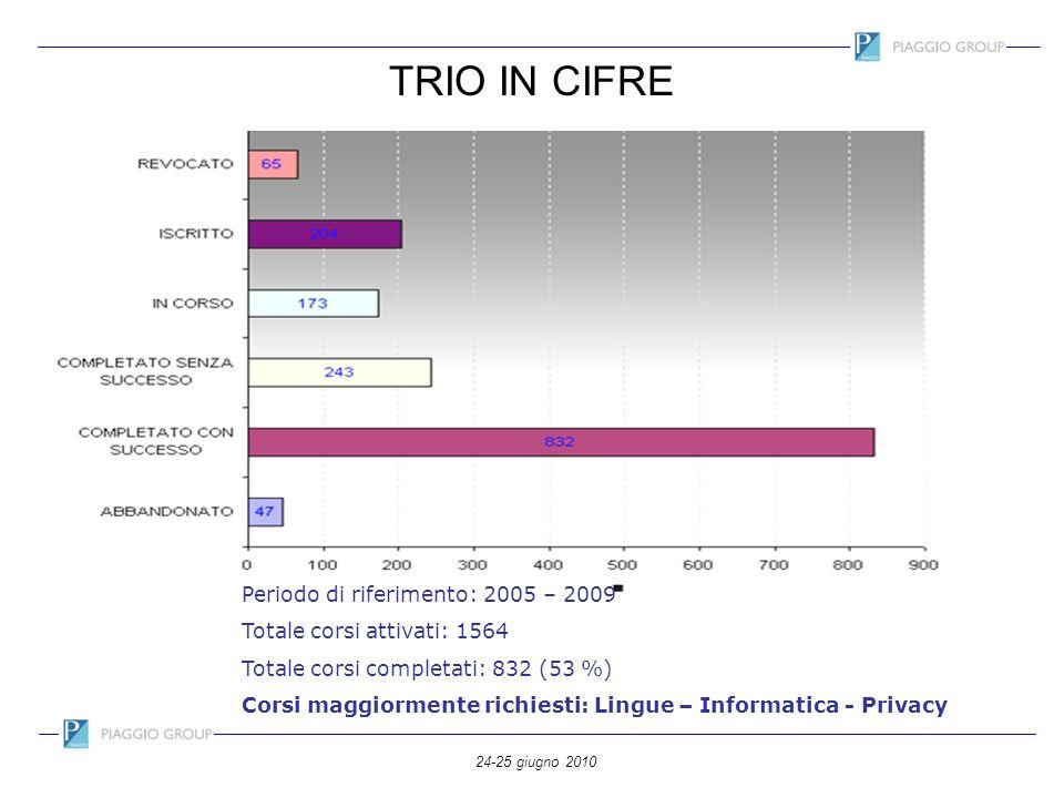 24-25 giugno 2010 TRIO IN CIFRE Periodo di riferimento: 2005 – 2009 Totale corsi attivati: 1564 Totale corsi completati: 832 (53 %) Corsi maggiormente