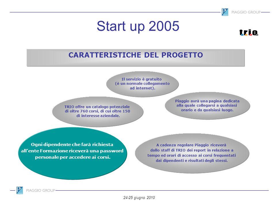 24-25 giugno 2010 Start up 2005 CARATTERISTICHE DEL PROGETTO TRIO offre un catalogo potenziale di oltre 760 corsi, di cui oltre 150 di interesse azien