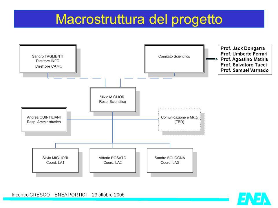 Incontro CRESCO – ENEA PORTICI – 23 ottobre 2006 Macrostruttura del progetto Prof. Jack Dongarra Prof. Umberto Ferrari Prof. Agostino Mathis Prof. Sal