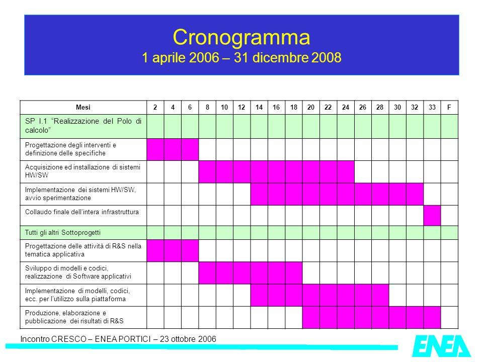 Incontro CRESCO – ENEA PORTICI – 23 ottobre 2006 Cronogramma 1 aprile 2006 – 31 dicembre 2008 Mesi246810121416182022242628303233F SP I.1 Realizzazione