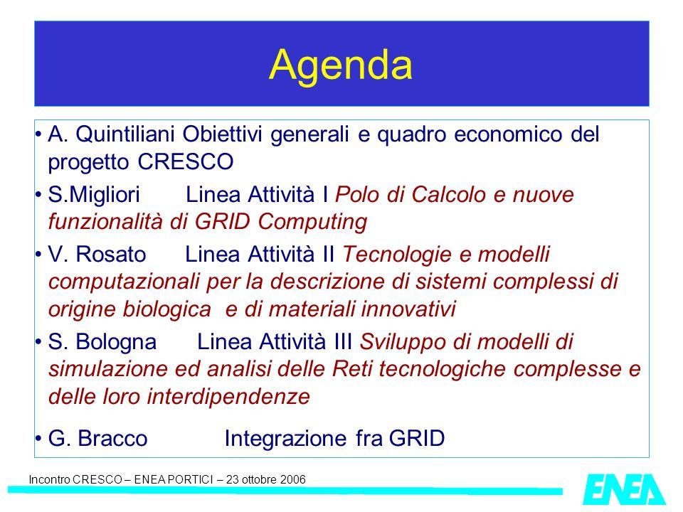 Incontro CRESCO – ENEA PORTICI – 23 ottobre 2006 Agenda A.