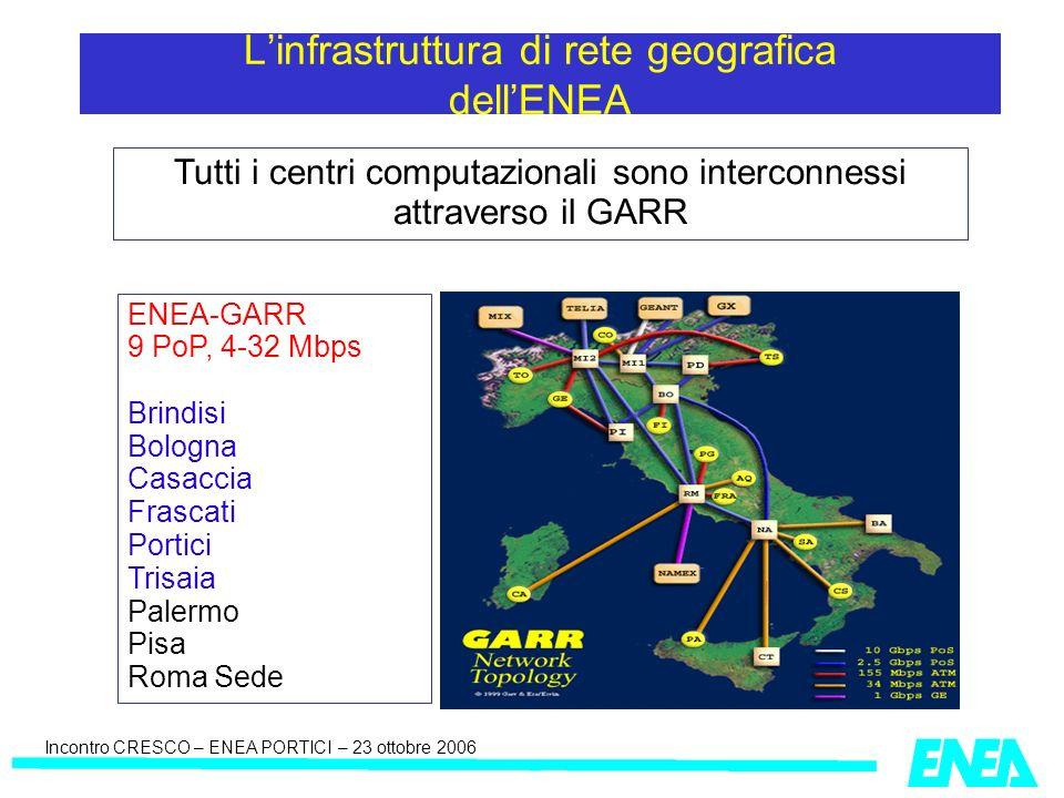 Incontro CRESCO – ENEA PORTICI – 23 ottobre 2006 Tutti i centri computazionali sono interconnessi attraverso il GARR Linfrastruttura di rete geografica dellENEA ENEA-GARR 9 PoP, 4-32 Mbps Brindisi Bologna Casaccia Frascati Portici Trisaia Palermo Pisa Roma Sede