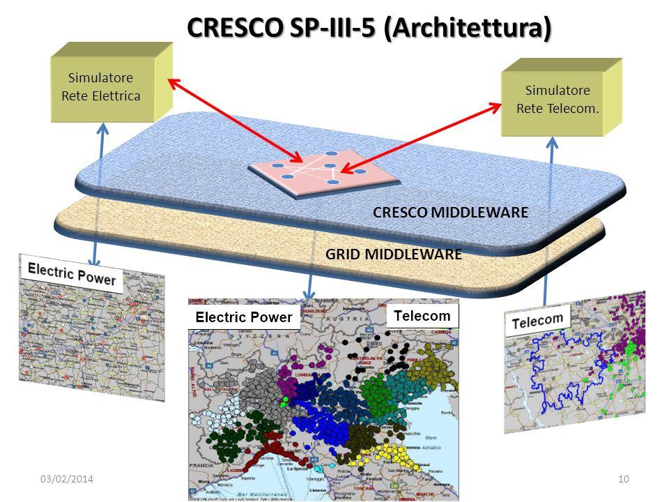 03/02/2014ENEA - Workshop 22 Giugno 200710 Simulatore Rete Elettrica Simulatore Rete Telecom. GRID MIDDLEWARE CRESCO MIDDLEWARE CRESCO SP-III-5 (Archi