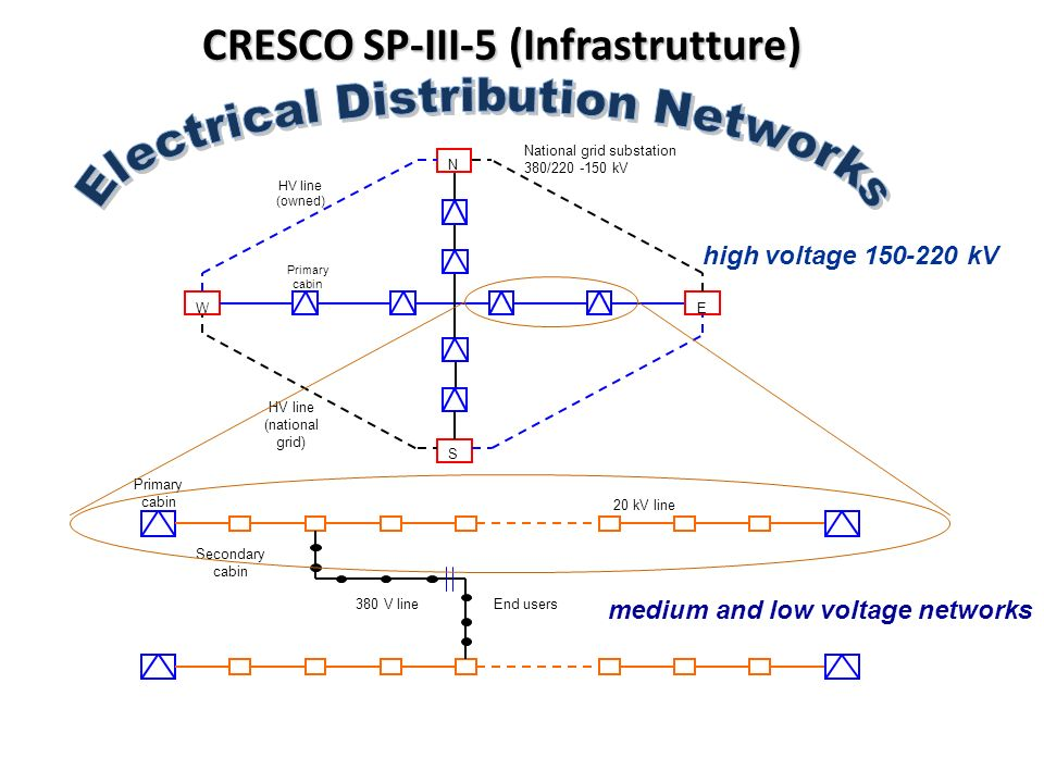 CRESCO SP-III-5 (Infrastrutture) Primary cabin National grid substation 380/220 -150 kV HV line (owned) N WE S HV line (national grid) high voltage 150-220 kV Secondary cabin Primary cabin End users 20 kV line 380 V line medium and low voltage networks