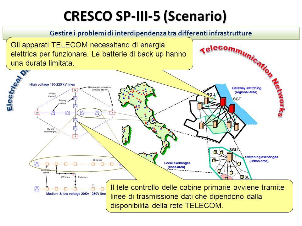 CRESCO SP-III-5 (Scenario) Gestire i problemi di interdipendenza tra differenti infrastrutture Gli apparati TELECOM necessitano di energia elettrica p