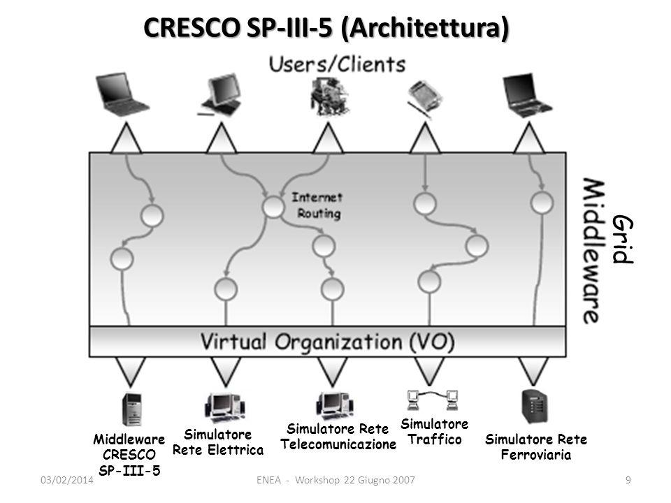 03/02/2014ENEA - Workshop 22 Giugno 20079 Grid Middleware CRESCO SP-III-5 Simulatore Rete Elettrica Simulatore Rete Telecomunicazione Simulatore Traffico Simulatore Rete Ferroviaria CRESCO SP-III-5 (Architettura)