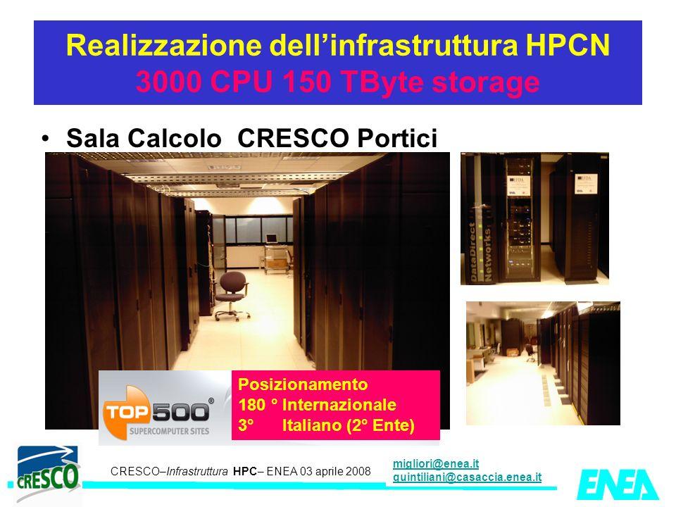 CRESCO – Kick-off meeting LA II – 23 maggio 2006 CRESCO–Infrastruttura HPC– ENEA 03 aprile 2008 migliori@enea.it quintiliani@casaccia.enea.it Realizza