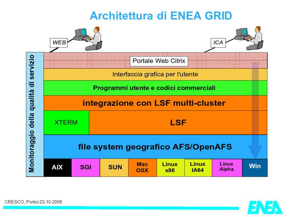 CRESCO, Portici 23-10-2006 Architettura di ENEA GRID