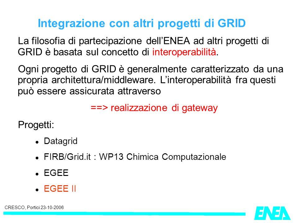 CRESCO, Portici 23-10-2006 Integrazione con altri progetti di GRID La filosofia di partecipazione dellENEA ad altri progetti di GRID è basata sul concetto di interoperabilità.
