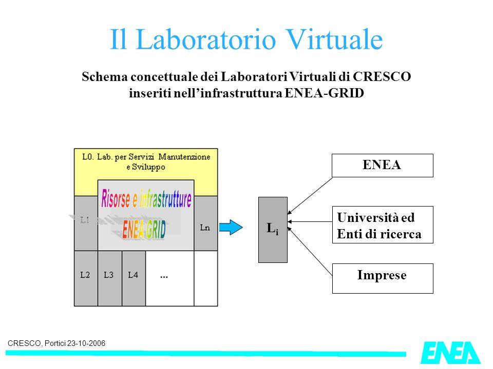 CRESCO, Portici 23-10-2006 Il Laboratorio Virtuale LiLi ENEA Università ed Enti di ricerca Imprese Schema concettuale dei Laboratori Virtuali di CRESCO inseriti nellinfrastruttura ENEA-GRID