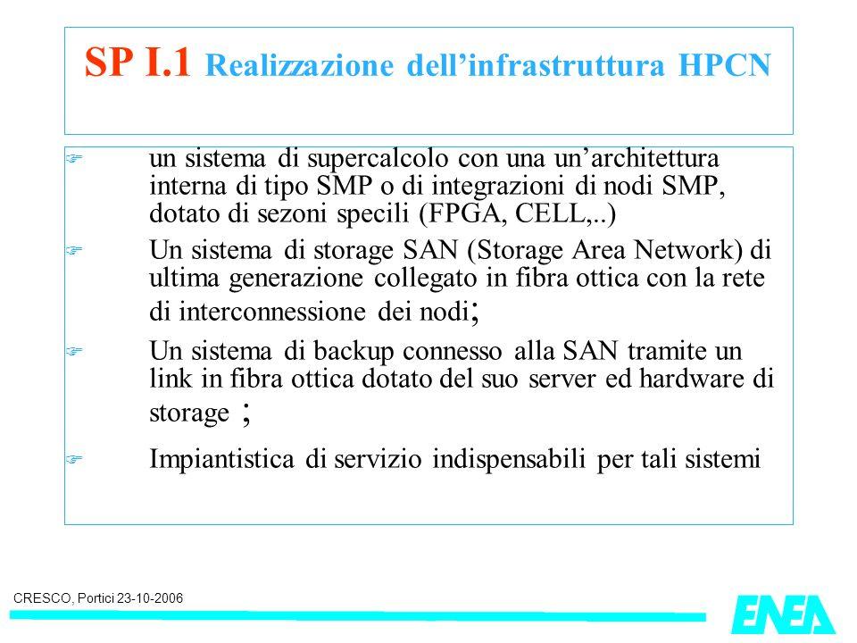 CRESCO, Portici 23-10-2006 SP I.1 Realizzazione dellinfrastruttura HPCN un sistema di supercalcolo con una unarchitettura interna di tipo SMP o di integrazioni di nodi SMP, dotato di sezoni specili (FPGA, CELL,..) Un sistema di storage SAN (Storage Area Network) di ultima generazione collegato in fibra ottica con la rete di interconnessione dei nodi ; Un sistema di backup connesso alla SAN tramite un link in fibra ottica dotato del suo server ed hardware di storage ; Impiantistica di servizio indispensabili per tali sistemi