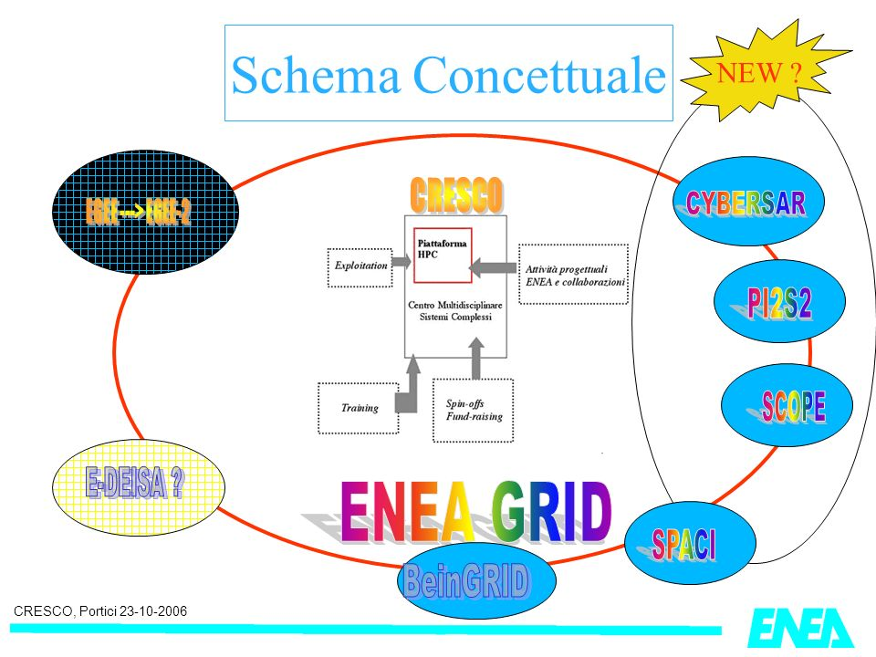CRESCO, Portici 23-10-2006 Schema Concettuale NEW