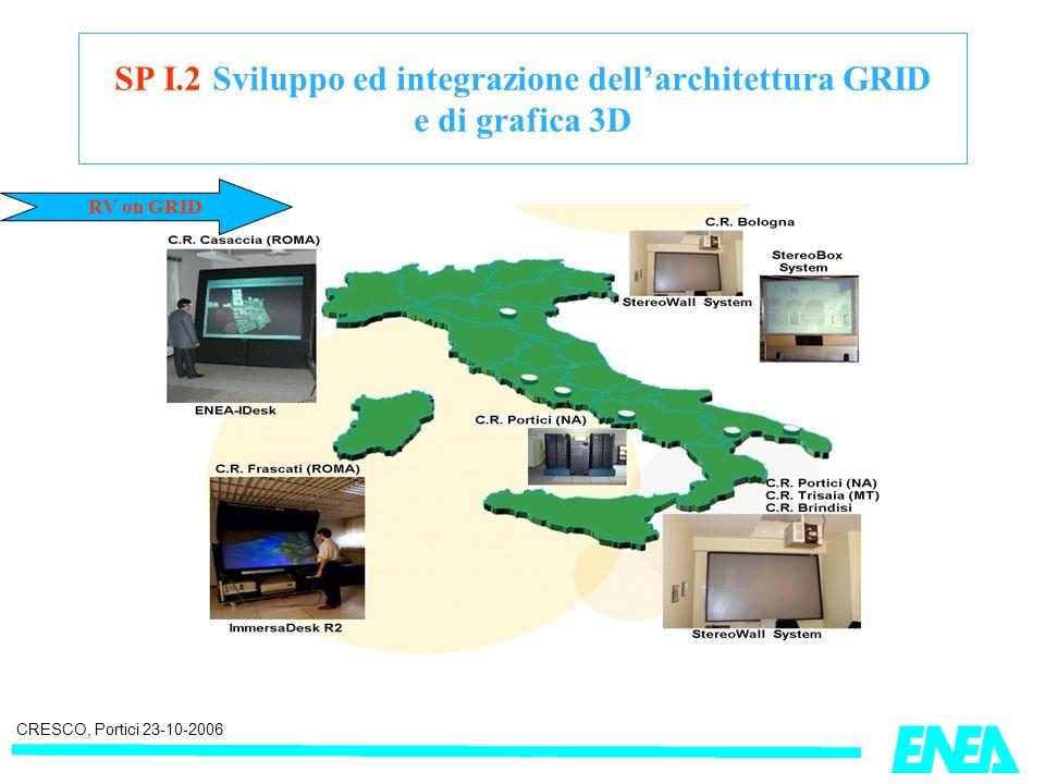 CRESCO, Portici 23-10-2006 SP I.2 Sviluppo ed integrazione dellarchitettura GRID e di grafica 3D RV on GRID