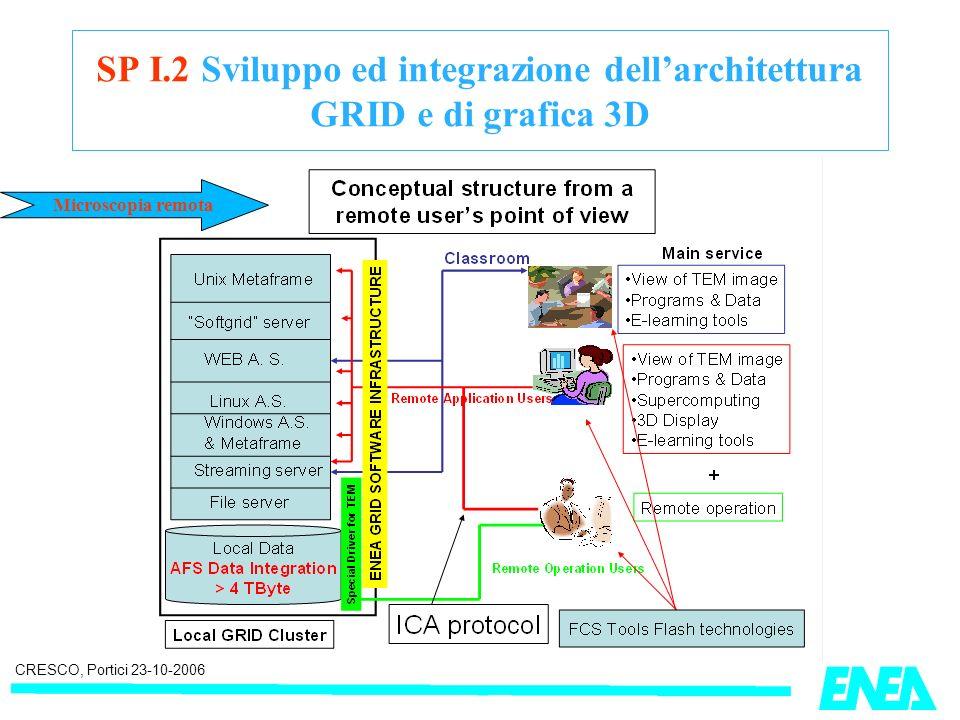 CRESCO, Portici 23-10-2006 SP I.2 Sviluppo ed integrazione dellarchitettura GRID e di grafica 3D Microscopia remota