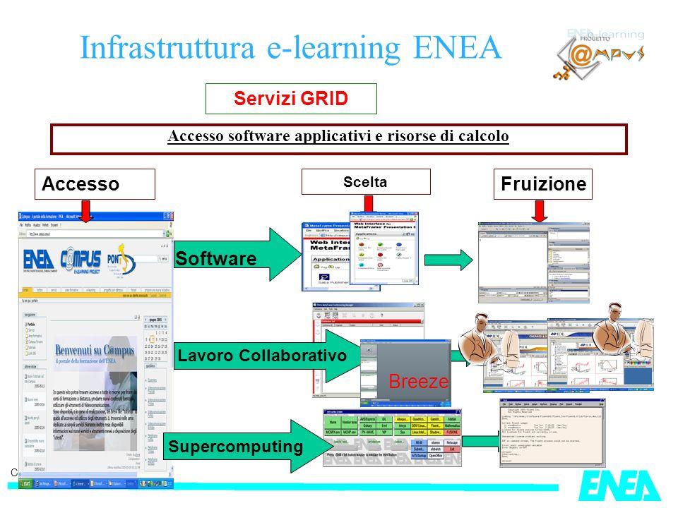 CRESCO, Portici 23-10-2006 Accesso software applicativi e risorse di calcolo Servizi GRID Accesso Scelta Fruizione Software Supercomputing Lavoro Collaborativo Breeze Infrastruttura e-learning ENEA