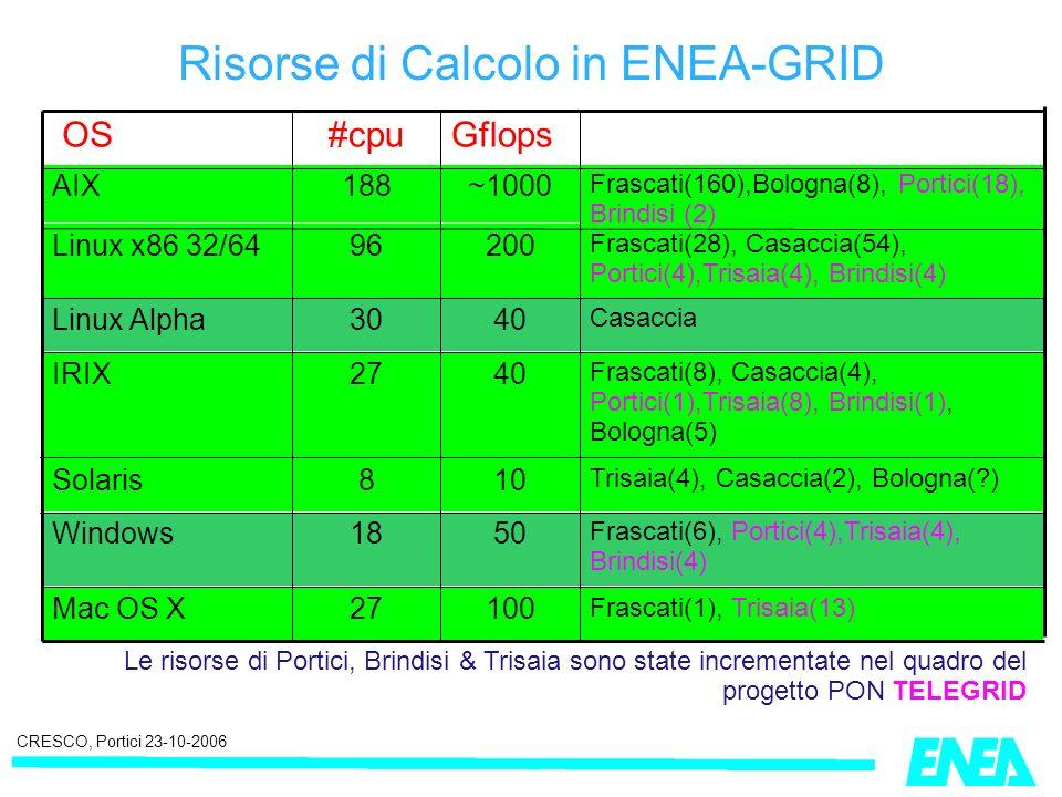 CRESCO, Portici 23-10-2006 Risorse di Calcolo in ENEA-GRID Le risorse di Portici, Brindisi & Trisaia sono state incrementate nel quadro del progetto PON TELEGRID Frascati(6), Portici(4),Trisaia(4), Brindisi(4) 5018Windows Frascati(1), Trisaia(13) 10027Mac OS X Trisaia(4), Casaccia(2), Bologna(?) 108Solaris Frascati(8), Casaccia(4), Portici(1),Trisaia(8), Brindisi(1), Bologna(5) 4027IRIX Casaccia 4030Linux Alpha Frascati(28), Casaccia(54), Portici(4),Trisaia(4), Brindisi(4) 20096Linux x86 32/64 Frascati(160),Bologna(8), Portici(18), Brindisi (2) ~1000188AIX Gflops#cpu OS