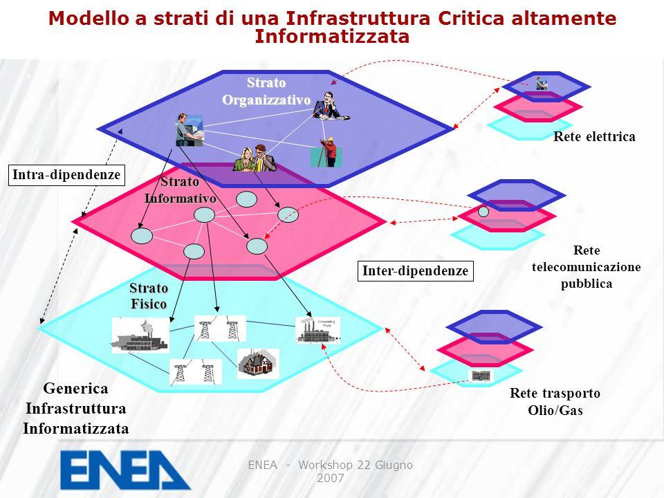 DIMOSTRATORE D1 Realizzazione in ENEA Portici di un Centro Nazionale di Analisi e Simulazione di Infrastrutture Critiche da mettere a Disposizione degli operatori delle diverse infrastrutture ed in particolare del Dipartimento della Protezione Civile, con lobiettivo di creare in ENEA un Centro di Competenza sul tema della Protezione Infrastrutture Critiche ENEA - Workshop 22 Giugno 2007