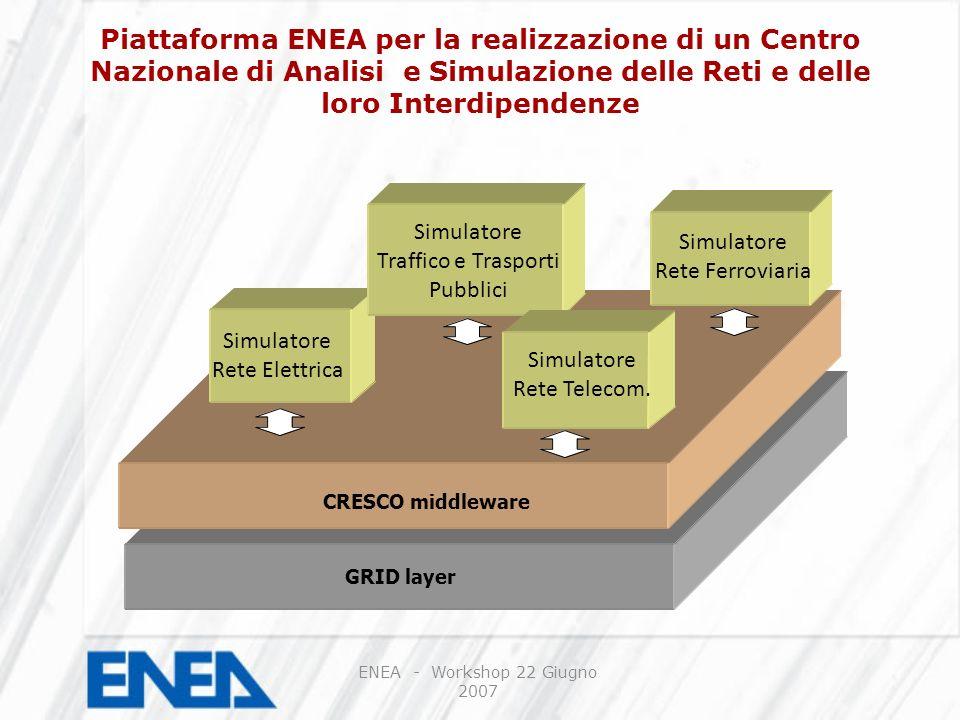 GRID layer CRESCO middleware Simulatore Rete Elettrica Simulatore Traffico e Trasporti Pubblici Simulatore Rete Ferroviaria Simulatore Rete Telecom.