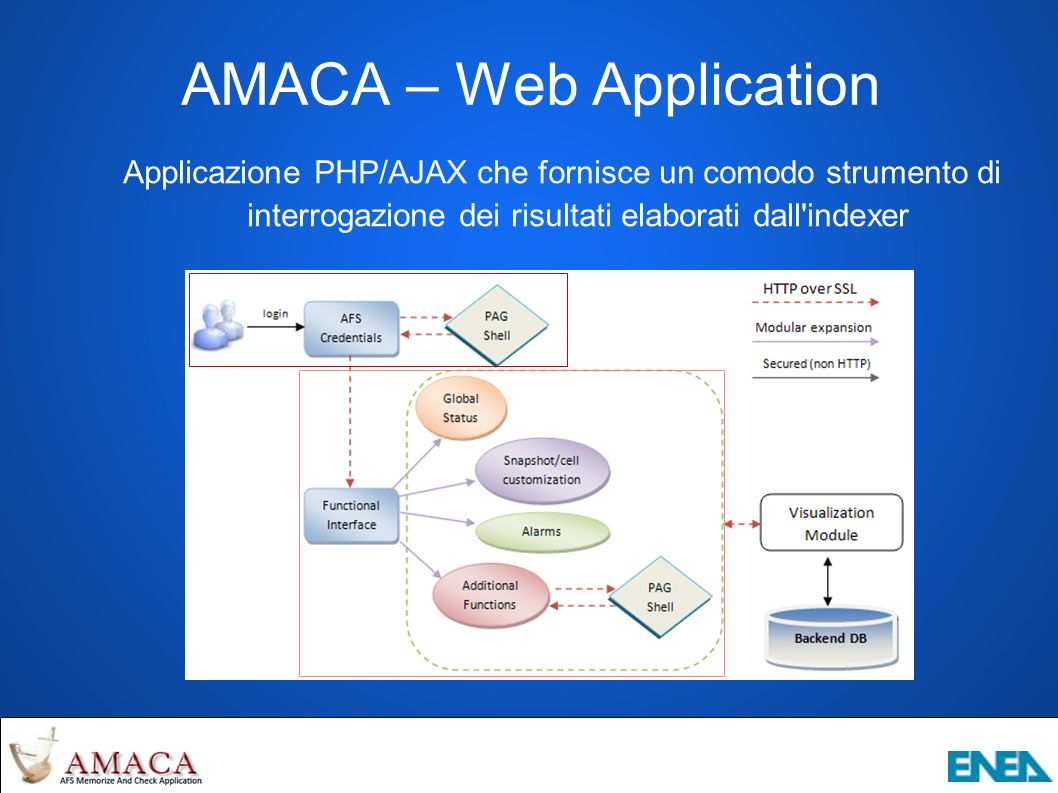 AMACA – Web Application Applicazione PHP/AJAX che fornisce un comodo strumento di interrogazione dei risultati elaborati dall indexer
