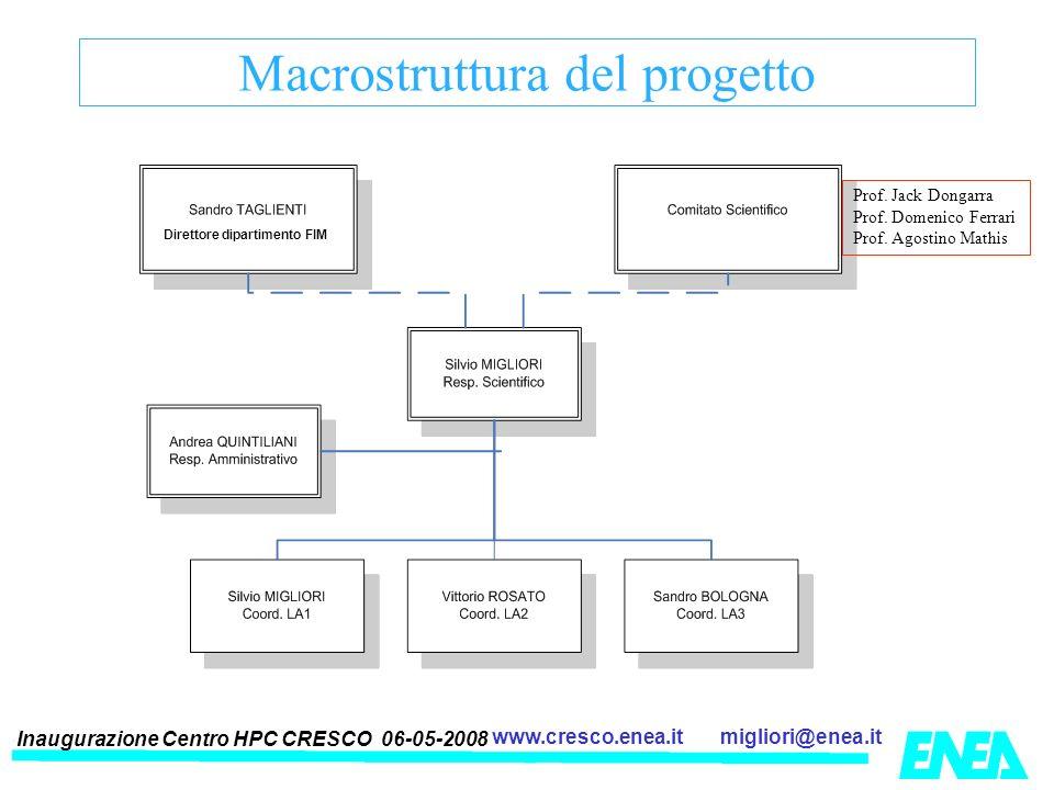 Inaugurazione Centro HPC CRESCO 06-05-2008 migliori@enea.itwww.cresco.enea.it Macrostruttura del progetto Prof. Jack Dongarra Prof. Domenico Ferrari P