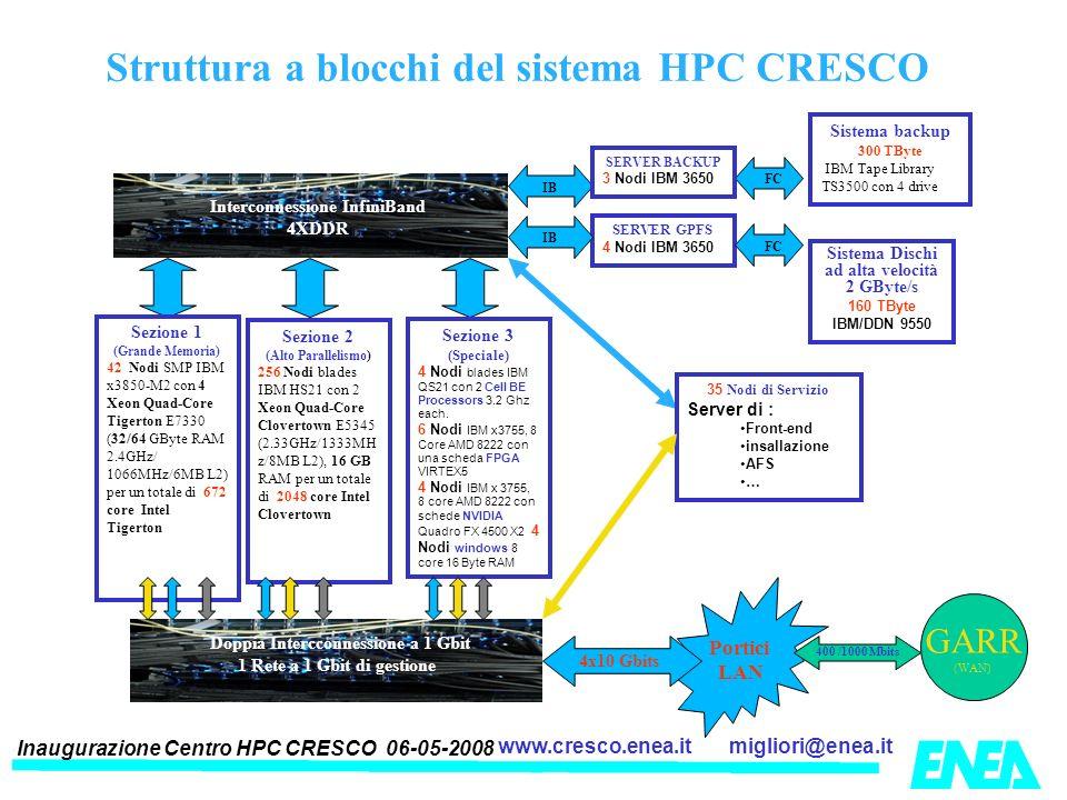 Inaugurazione Centro HPC CRESCO 06-05-2008 migliori@enea.itwww.cresco.enea.it Struttura a blocchi del sistema HPC CRESCO Portici LAN Interconnessione