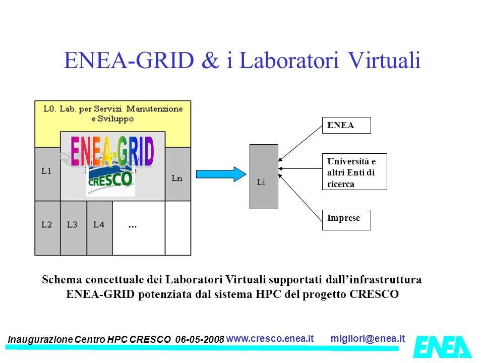 Inaugurazione Centro HPC CRESCO 06-05-2008 migliori@enea.itwww.cresco.enea.it ENEA-GRID & i Laboratori Virtuali Li ENEA Università e altri Enti di ric