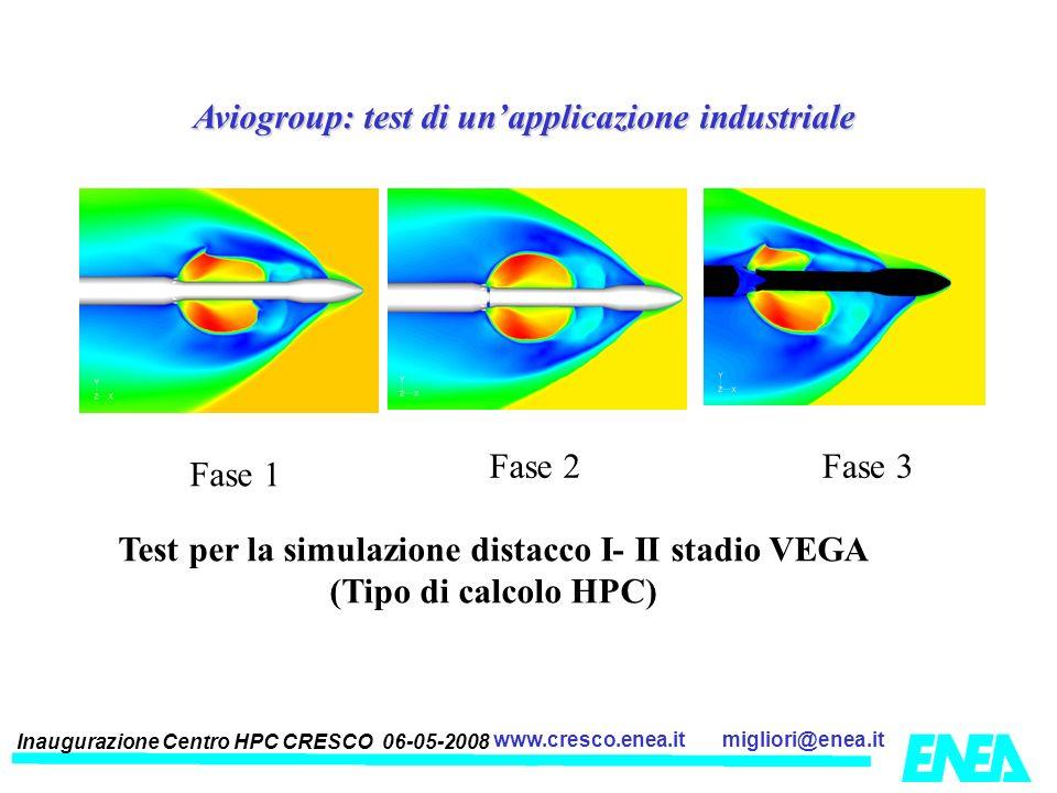 Inaugurazione Centro HPC CRESCO 06-05-2008 migliori@enea.itwww.cresco.enea.it Aviogroup: test di unapplicazione industriale Test per la simulazione di