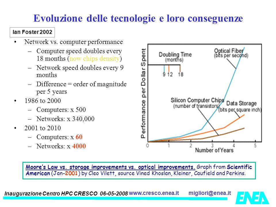 Inaugurazione Centro HPC CRESCO 06-05-2008 migliori@enea.itwww.cresco.enea.it Evoluzione delle tecnologie e loro conseguenze Network vs. computer perf