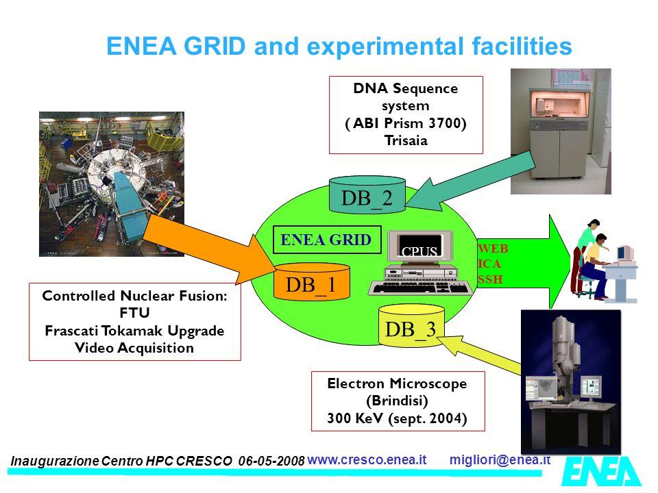Inaugurazione Centro HPC CRESCO 06-05-2008 migliori@enea.itwww.cresco.enea.it DB_1 CPUS ENEA GRID WEB ICA SSH DNA Sequence system ( ABI Prism 3700) Tr