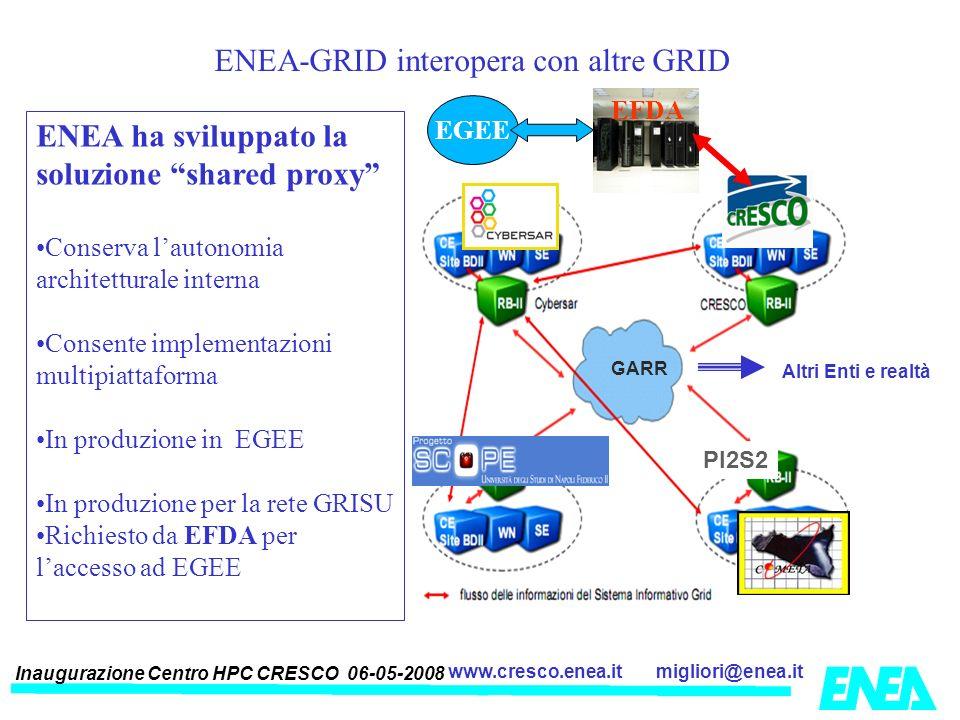 Inaugurazione Centro HPC CRESCO 06-05-2008 migliori@enea.itwww.cresco.enea.it GARR PI2S2 GARR Altri Enti e realtà La ENEA-GRID interopera con altre GR