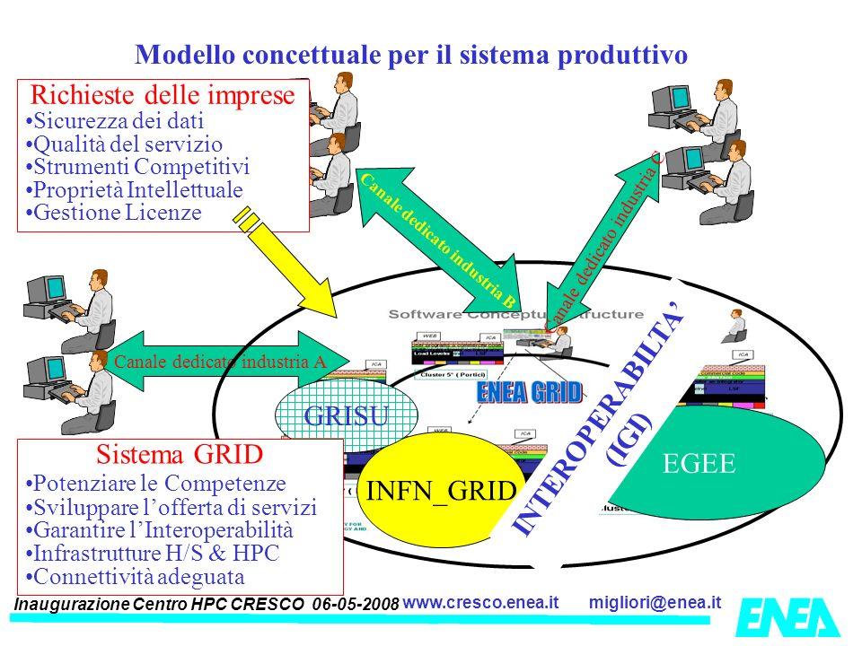Inaugurazione Centro HPC CRESCO 06-05-2008 migliori@enea.itwww.cresco.enea.it Modello concettuale per il sistema produttivo Canale dedicato industria