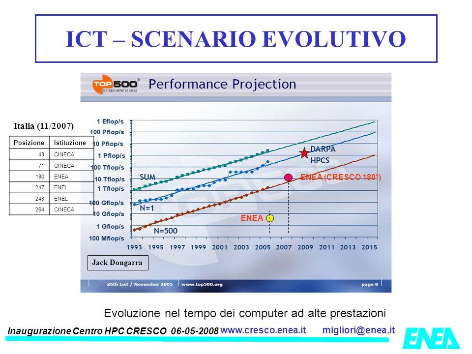 Inaugurazione Centro HPC CRESCO 06-05-2008 migliori@enea.itwww.cresco.enea.it Evoluzione nel tempo dei computer ad alte prestazioni ENEA (CRESCO 180°)