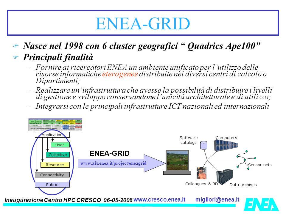 Inaugurazione Centro HPC CRESCO 06-05-2008 migliori@enea.itwww.cresco.enea.it ENEA-GRID Sensor nets ENEA-GRID Nasce nel 1998 con 6 cluster geografici