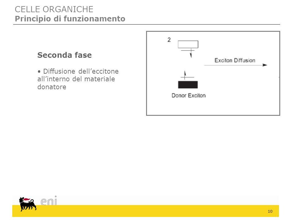 10 CELLE ORGANICHE Principio di funzionamento Seconda fase Diffusione delleccitone allinterno del materiale donatore