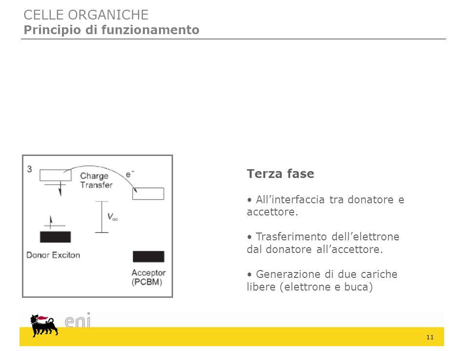 11 CELLE ORGANICHE Principio di funzionamento Terza fase Allinterfaccia tra donatore e accettore. Trasferimento dellelettrone dal donatore allaccettor