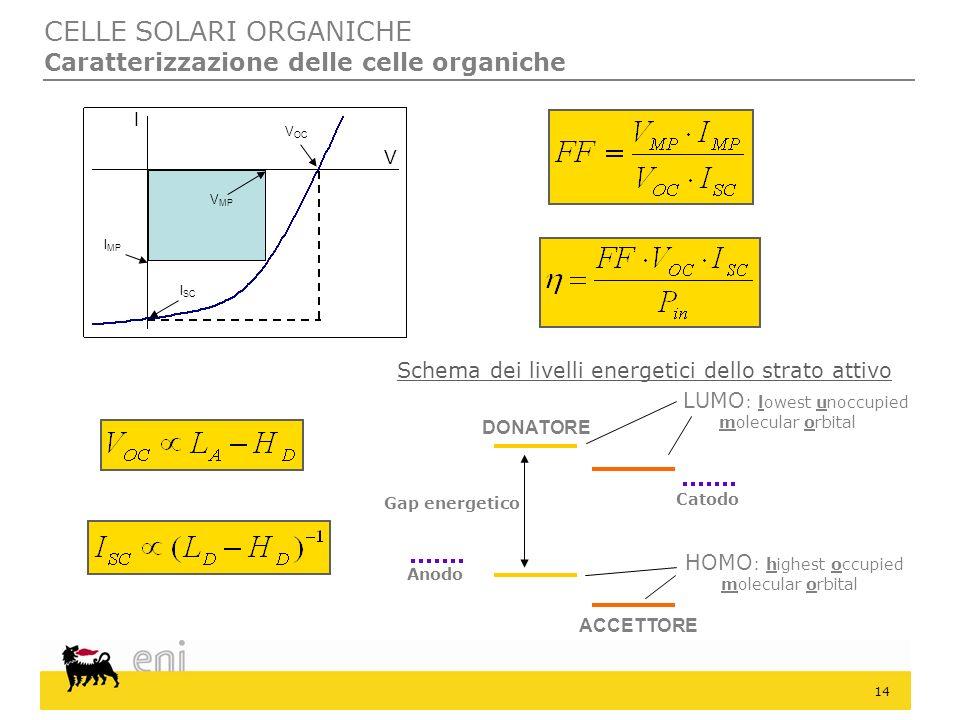 14 CELLE SOLARI ORGANICHE Caratterizzazione delle celle organiche Schema dei livelli energetici dello strato attivo LUMO : lowest unoccupied molecular