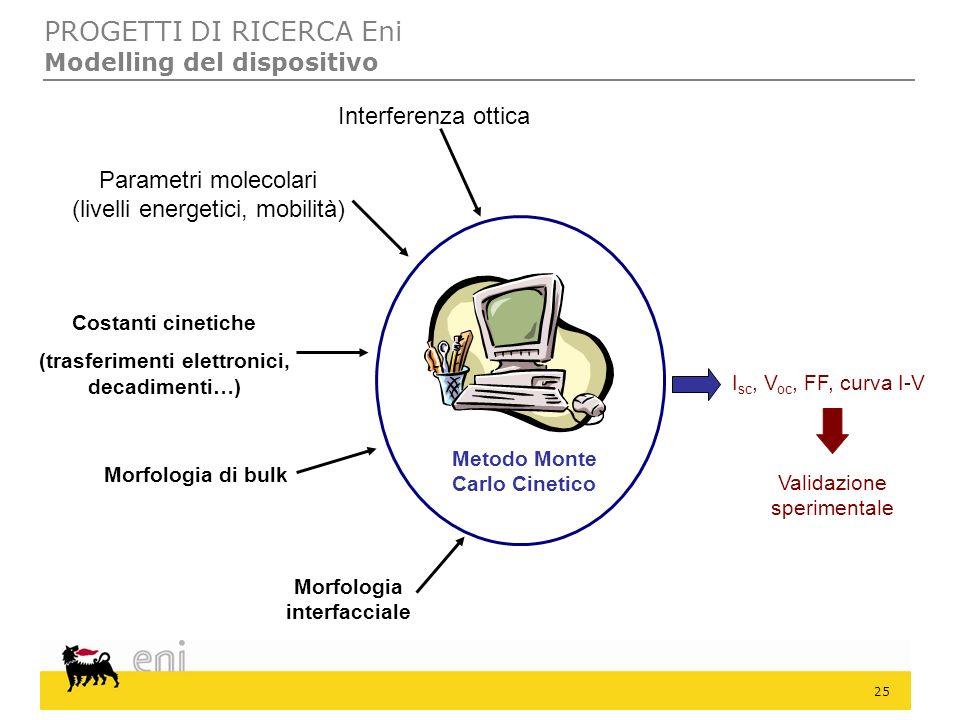 25 PROGETTI DI RICERCA Eni Modelling del dispositivo Interferenza ottica Parametri molecolari (livelli energetici, mobilità) Costanti cinetiche (trasf