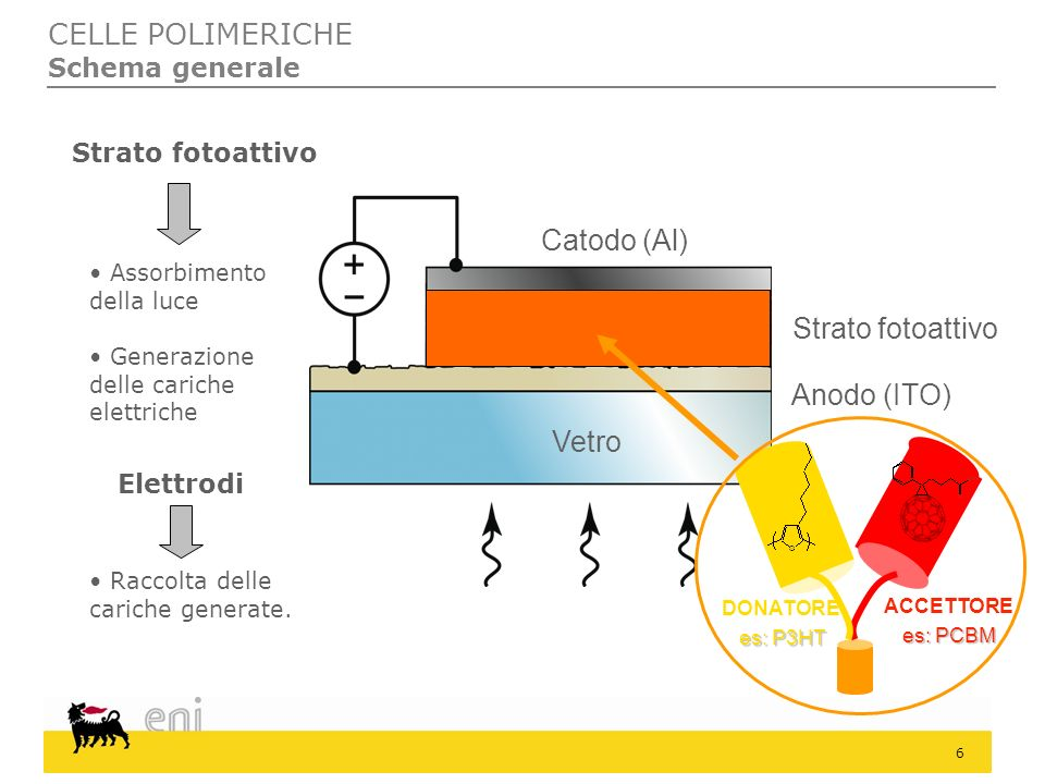 27 PROGETTI DI RICERCA Eni Fasi di preparazione di una cella Deposizione dello strato fotoattivo Evaporazione del catodo (Al) Spessori tipici ITO100 nm PEDOT:PSS40 nm BLEND (P3HT:PCBM)100 nm Catodo (Al)100 - 200 nm Caratterizzazione elettrica