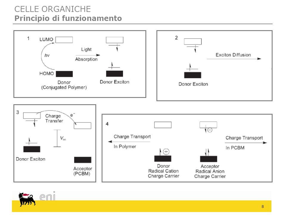 9 CELLE ORGANICHE Principio di funzionamento Prima fase Assorbimento di un fotone Promozione di un elettrone del donatore dallHOMO al LUMO