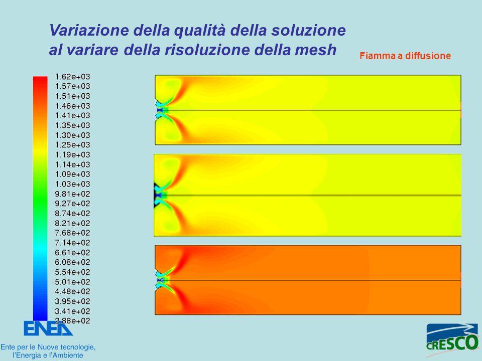 Variazione della qualità della soluzione al variare della risoluzione della mesh Fiamma a diffusione